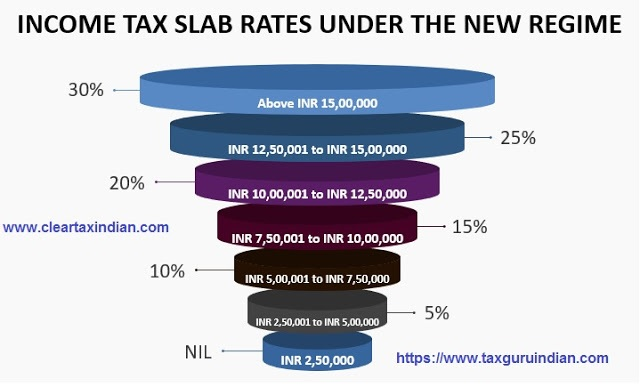 Tax-Slab-for-A.Y.2021-22